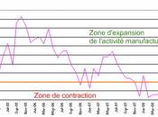 Marchés financiers volatilité indécision