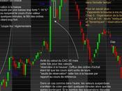 Marchés financiers perte repères