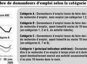 réforme statistiques majorer nombre chômeurs