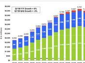 Chiffre d'Affaires Google 5,51 milliards dollars pour trimestre 2009