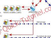 Introduction stratégies groupe sous W2K3.