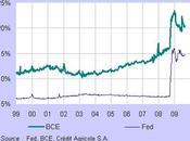 Gonflement Bilan Banques Centrales