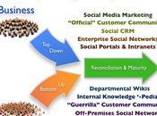 Comment Social Computing entre dans l'entreprise?