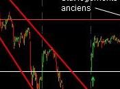 Bourse nouvelle tentative haussière
