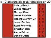 acteurs plus moins rentables d'Hollywood