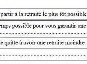 """Français souhaitent retraite plus possible"""""""