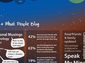 Tout Twitter, Google blogosphère image