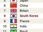Corée plus compétitive France