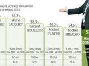 Equipe France bilan Domenech