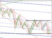 Analyse graphique Vivendi, comment tenter garder oeil objectif