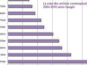 artistes contemporains plus cotés selon Google