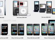ans: l'iPod l'iPhone, pour finir l'iPad...