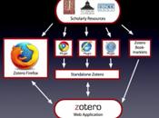 Zotero s'émancipe Mozilla