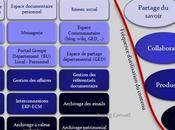 L'offre services riches gestion d'information définition système cible