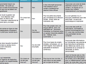 Bien choisir fournisseur services traduction comparatif