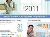 slide mardi Chiffres clés Vente distance e-commerce Fevad