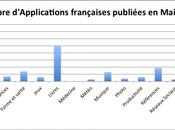 Analyse l'App Store Français 2011