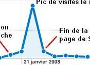Digg likes sites social bookmarking