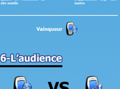 [Infographie] applications ont-elles mobile