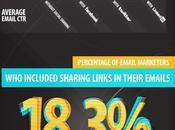 Email marketing médias sociaux quand font plus