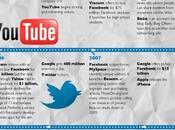 Généalogie réseaux sociaux
