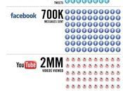 [Infographie] passe-t-il secondes réseaux sociaux?