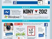 Infographie: réseaux sociaux Janvier 2012