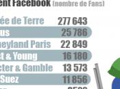 [Infographie] Recrutement Entreprises réseaux sociaux France 2012