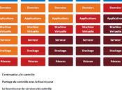 différents modèles Cloud Computing