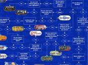 [Infographie] Quel prochain choisir parmi meilleurs