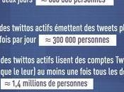 [Infographie] France, Twitter davantage moyen d'information communication