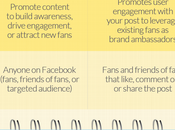 Réussir Facebook différents formats campagne