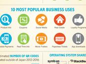 Code Statistique usages