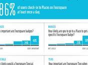 #Infographie #Foursquare, bien plus qu'un réseau social