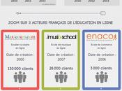 Education ligne France