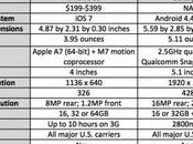 Galaxy iPhone lequel choisir?