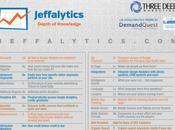 Google Analytics éléments tableau périodique