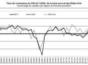 zone euro 0,3% trimestre 2013