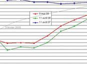 Apprendre comprendre finance évolution courbe taux