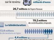 """Payer impôts """"Flashcode"""", marche toujours..."""