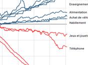 Evolution prix dernières années