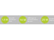 Pionnier secteur, Mister-Auto prend virage smart data avec AntVoice +342%