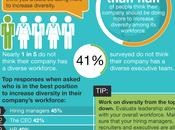 Quel lien entre diversité marque employeur