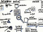Astuces Géniales Avec .htaccess Pour WordPress