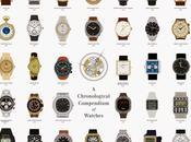 chronologie historique travers montres iconiques