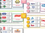 Quelles sont marques plus consommées 2014