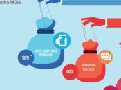Priorités marketing digital 2015.