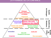 règlement litiges levier relation client Marketing Innovation