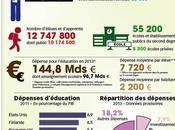 Éducation nationale chiffres clés
