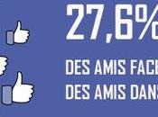 Facebook réseaux d'amis virtuels correspondent réalité
